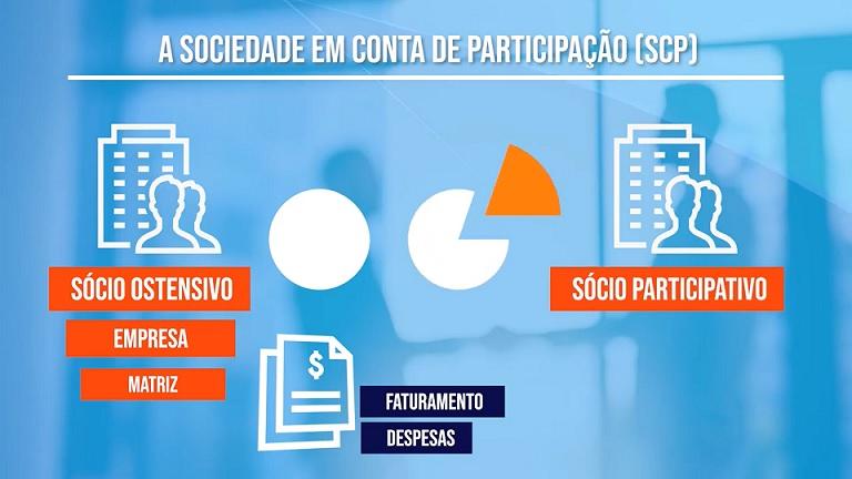 Sociedade por conta de participação